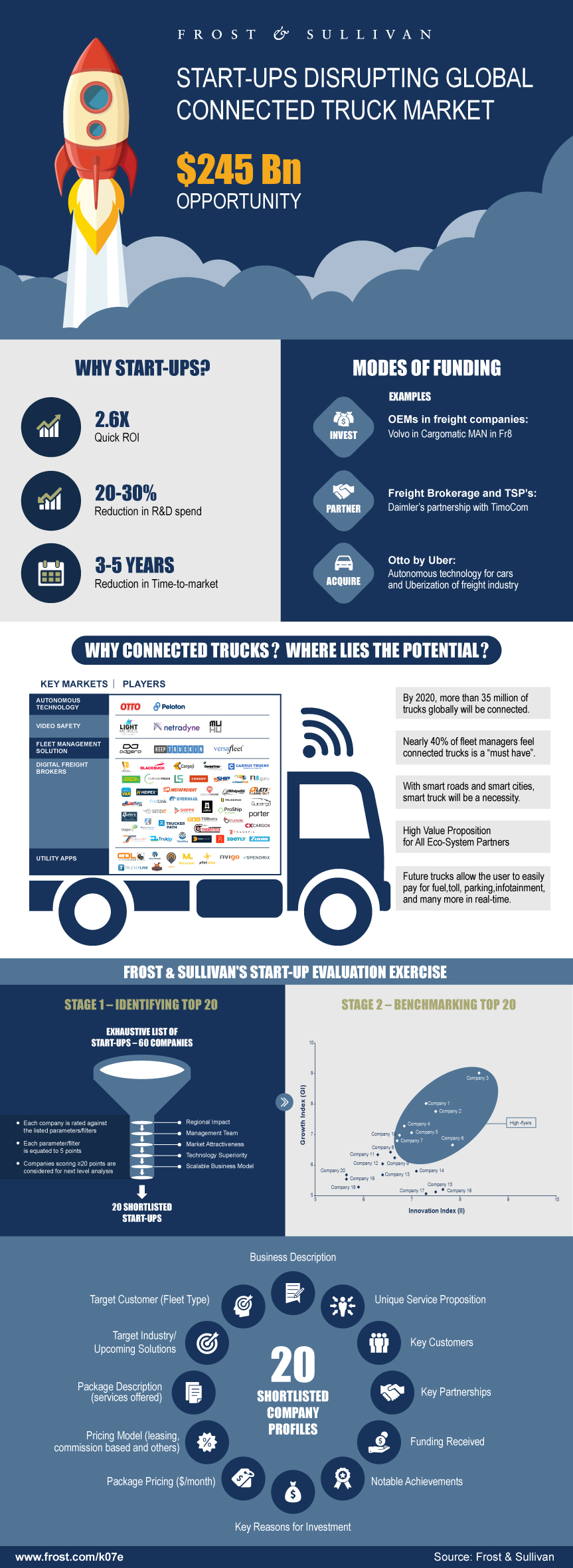 Start-ups Disrupting Global Connected Truck Market - 2016–2017 infographic